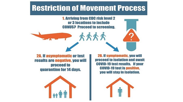 Restriction of Movement Process